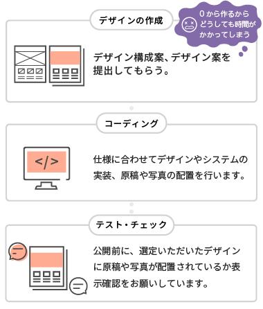 今までのホームページ制作はデザイン案を0から作るから時間がかかる